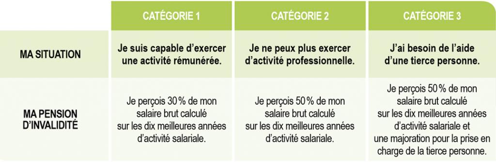 Pension_invalidite, APAISER, Association Pour Aider, Informer, Soutenir Études et Recherches pour la Syringomyélie & le Chiari